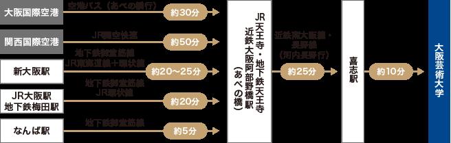 大阪芸術大学へのルート(鉄道利用でのアクセス)